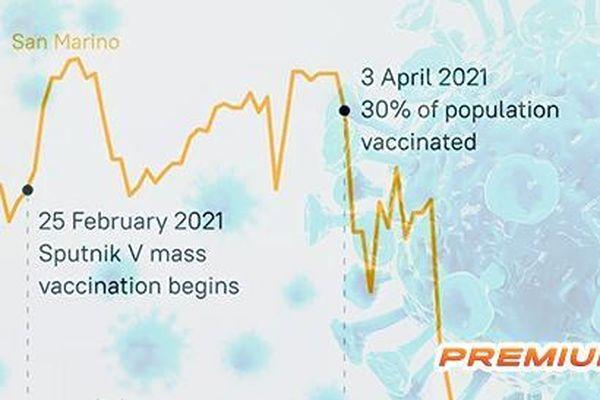 Diễn biến dịch Covid-19 ở những nước có tỷ lệ tiêm vắc-xin cao