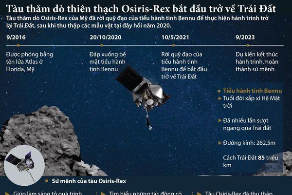 Tàu thăm dò Osiris-Rex rời khỏi 'kẻ thù số một' của Trái đất