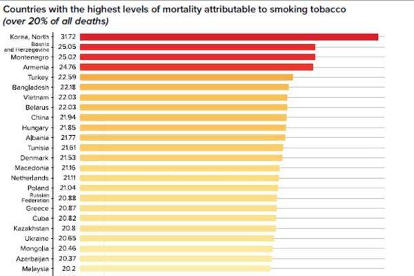 Kiểm soát thuốc lá: Cần dựa vào thực tiễn