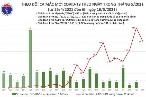 Sáng 16/5: Ghi nhận 127 ca mắc COVID-19 trong nước