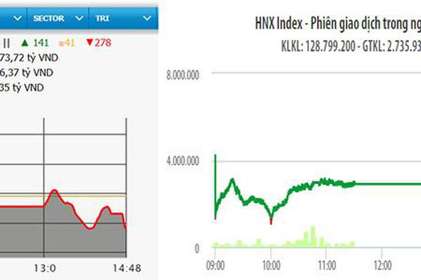 VN-Index giảm hơn bảy điểm
