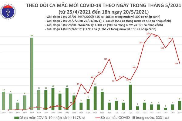 Tối 20/5: Thêm 40 ca mắc COVID-19 trong nước, 5 ca nhập cảnh