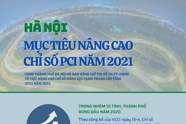 Infographic: Hà Nội quyết tâm nâng hạng chỉ số Gia nhập thị trường và Tiếp cận đất đai
