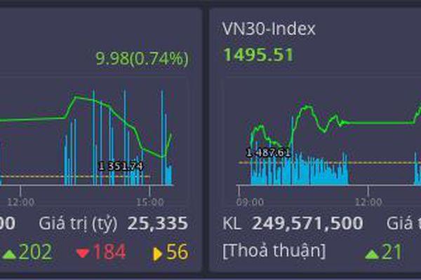 Ngành chứng khoán đưa thị trường trên đà tăng trở lại đỉnh