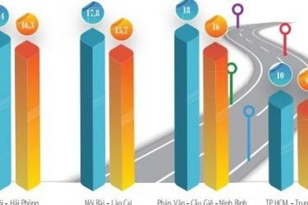 Xây dựng 5.000 km đường cao tốc - cuộc cách mạng về hạ tầng giao thông: (Kỳ V) Khai phóng nguồn lực