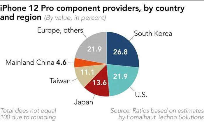IPhone 12 là 'món quà' đối với các công ty công nghệ Hàn Quốc