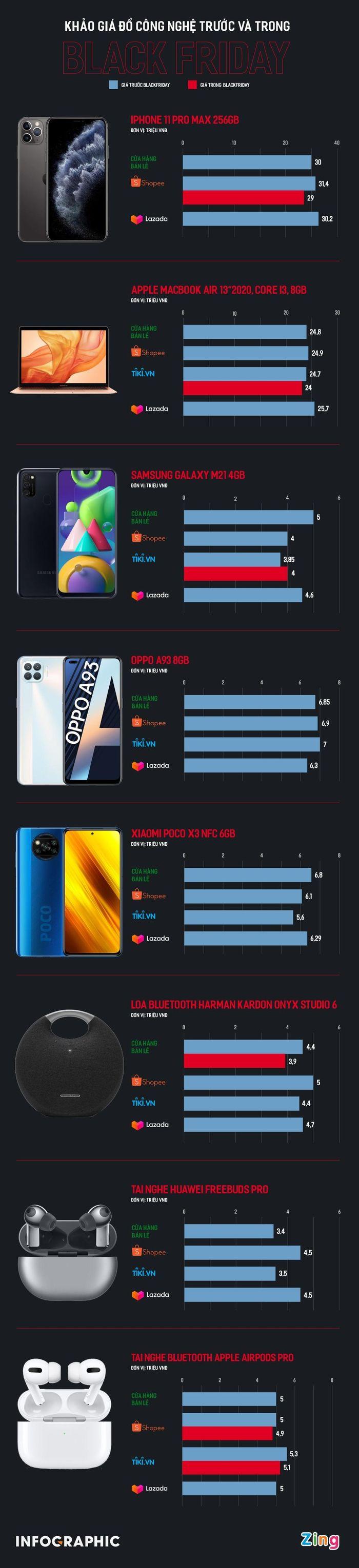 So sánh giá iPhone, MacBook dịp Black Friday trên các sàn online