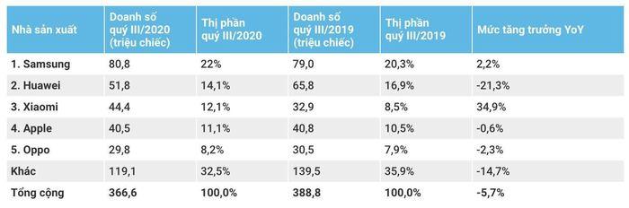 Doanh số smartphone Xiaomi vượt Apple