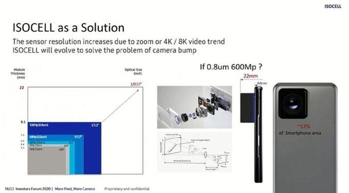 Samsung chuẩn bị đưa camera chất lượng siêu khủng 600MP trên smartphone mới