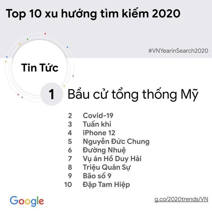 Tin tức về bầu cử Mỹ được người Việt tìm kiếm nhiều nhất