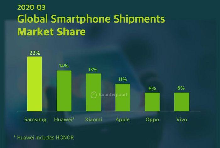 Sau đại dịch, Samsung đã có 1 quý kinh doanh thành công