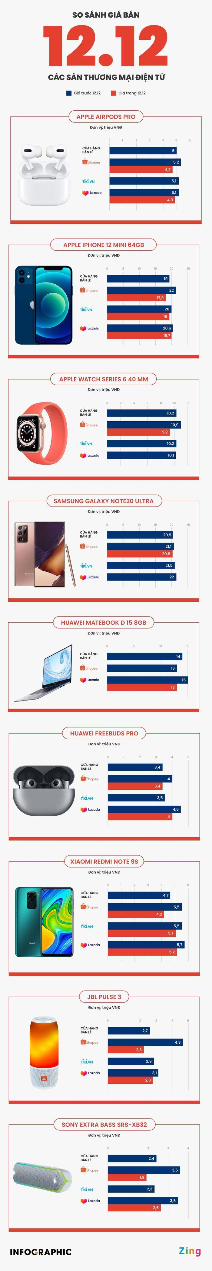 So giá iPhone 12 mini, AirPods Pro trên các sàn online ngày 12/12