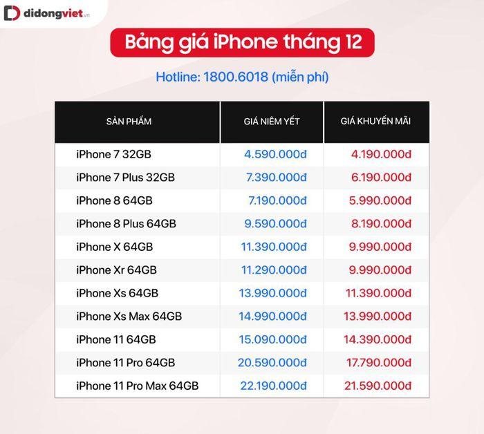 Sau khi iPhone 12 ra mắt: giá iPhone đời trước đang rất 'hấp dẫn'