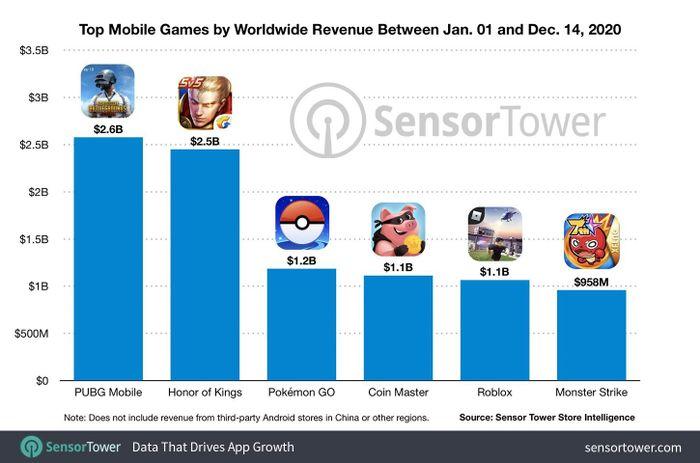 PUBG Mobile, Pokémon GO và những tựa game di động đã thu về hơn 1 tỷ USD trong 2020