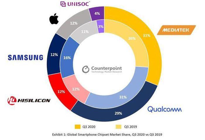 Vượt mặt Qualcomm, MediaTek thành nhà cung cấp chip di động lớn nhất thế giới