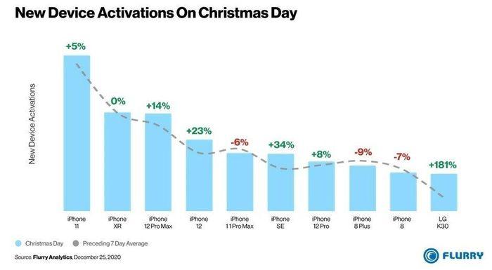 Dịp Giáng sinh, 9/10 điện thoại bán chạy nhất tại Mỹ là iPhone