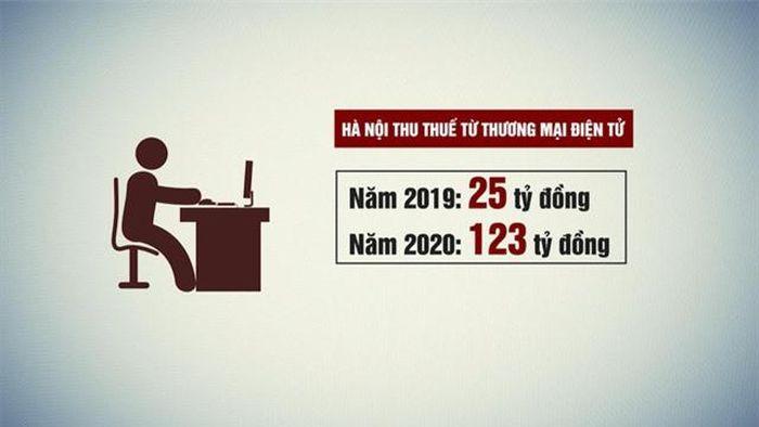 Hà Nội: Thu thuế qua thương mại điện tử tăng gấp gần 5 lần