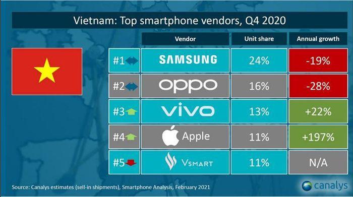 Doanh số Apple tăng bất ngờ tại Việt Nam, Samsung vẫn dẫn đầu