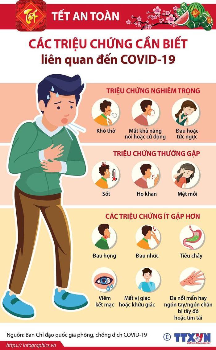 Tết an toàn: Triệu chứng cần biết liên quan COVID-19