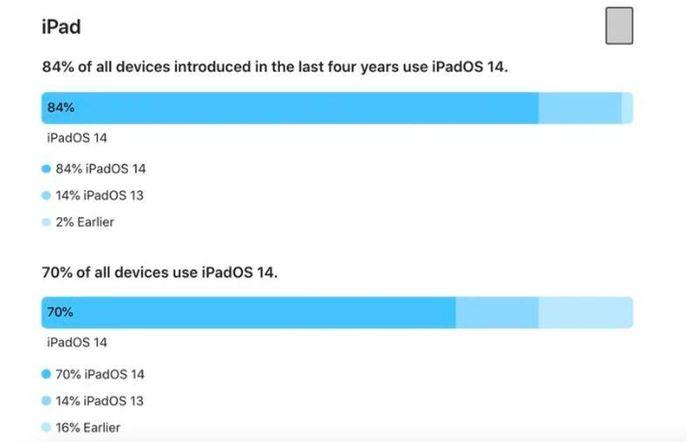 Apple: 80% số lượng iPhone đang hoạt động cài iOS 14