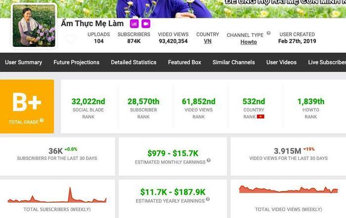 'Bà Tân Vlog' và 'Ẩm Thực Mẹ Làm': Kênh nào kiếm được nhiều tiền hơn trên YouTube?