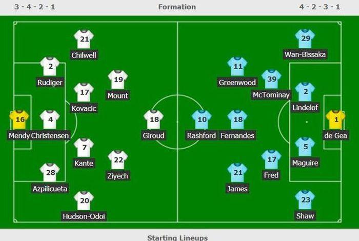 Chelsea vs Man Utd: Giroud lĩnh xướng hàng công chủ nhà