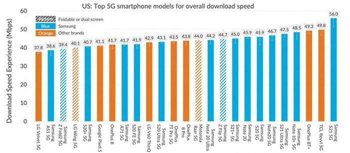 IPhone 12 thua điện thoại Android về tốc độ 5G