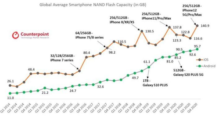 Dung lượng 128GB đã không còn đủ với fan của Apple