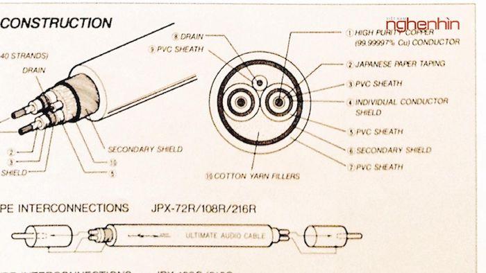 Luxman 15000 Series: - Dòng cáp hi-end đầu bảng thân oval, lõi đồng D.U.C.C độc quyền