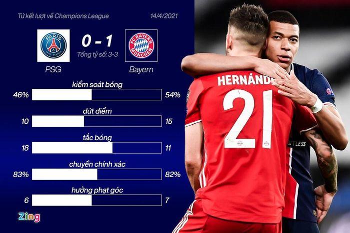 PSG biến Bayern thành cựu vương Champions League