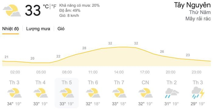 Dự báo thời tiết hôm nay và ngày mai 15/4: Hà Nội và TPHCM ngày nắng, chiều tối và đêm mưa