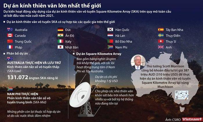 Dự án kính thiên văn vô tuyến lớn nhất thế giới