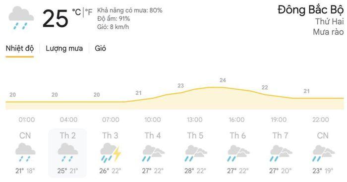Dự báo thời tiết cuối tuần 18/4 đến đầu tuần 19/4: Hà Nội, TPHCM có mưa dông cục bộ