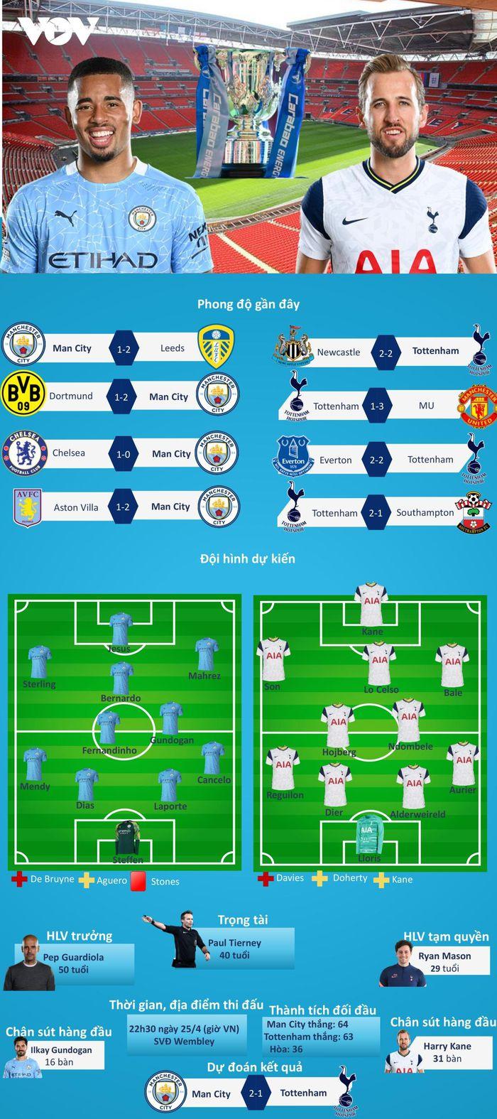 Dự đoán kết quả, đội hình xuất phát trận Man City – Tottenham