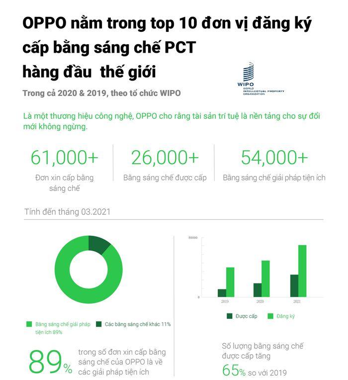 OPPO trong top 10 đơn vị đăng ký cấp bằng sáng chế PCT hàng đầu trong hai năm liền theo WIPO