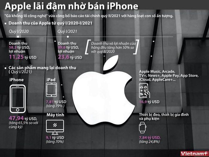Doanh thu của hãng Apple tăng vọt nhờ bán iPhone