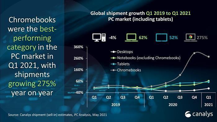 Chromebook tăng trưởng kỷ lục đạt 12 triệu chiếc, tăng 274,6% trong quý 1/2021