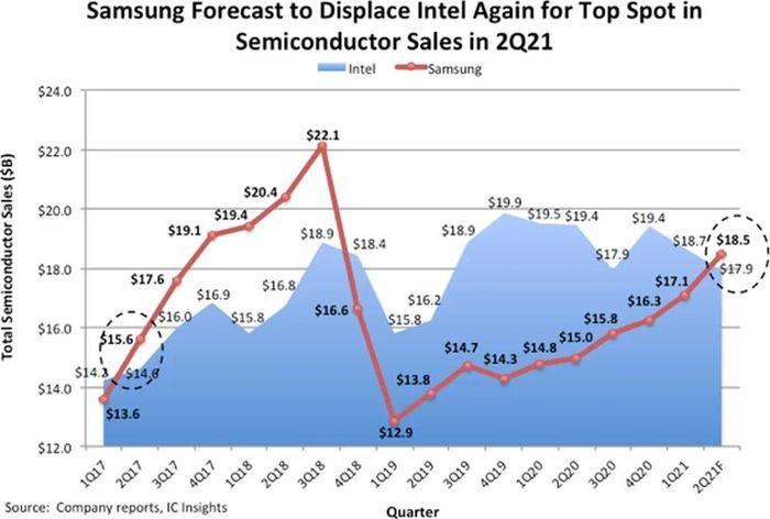 Samsung sẵn sàng soán ngôi Intel để trở thành công ty bán dẫn hàng đầu