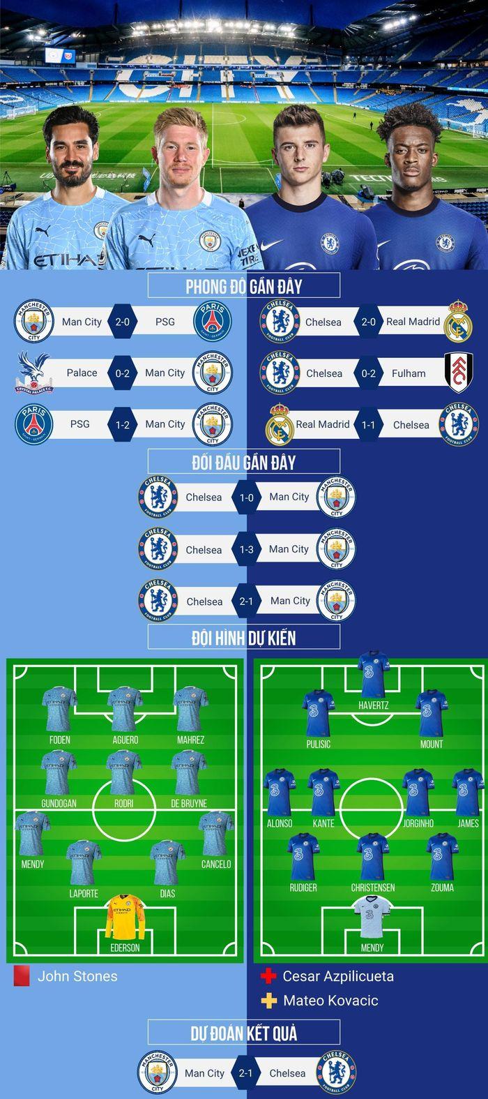 Dự đoán tỷ số, đội hình xuất phát trận Man City – Chelsea