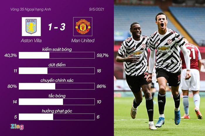 4 kỷ lục được thiết lập sau màn ngược dòng của Man Utd