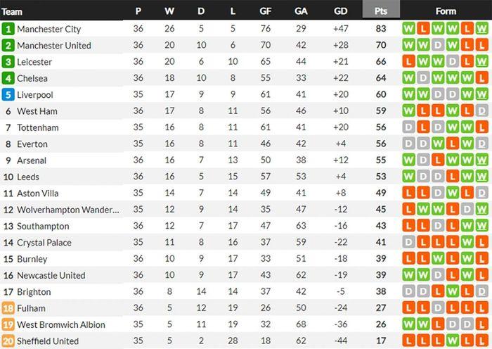Bảng xếp hạng Ngoại hạng Anh mới nhất: West Ham xa dần top 4, cờ đến tay Liverpool