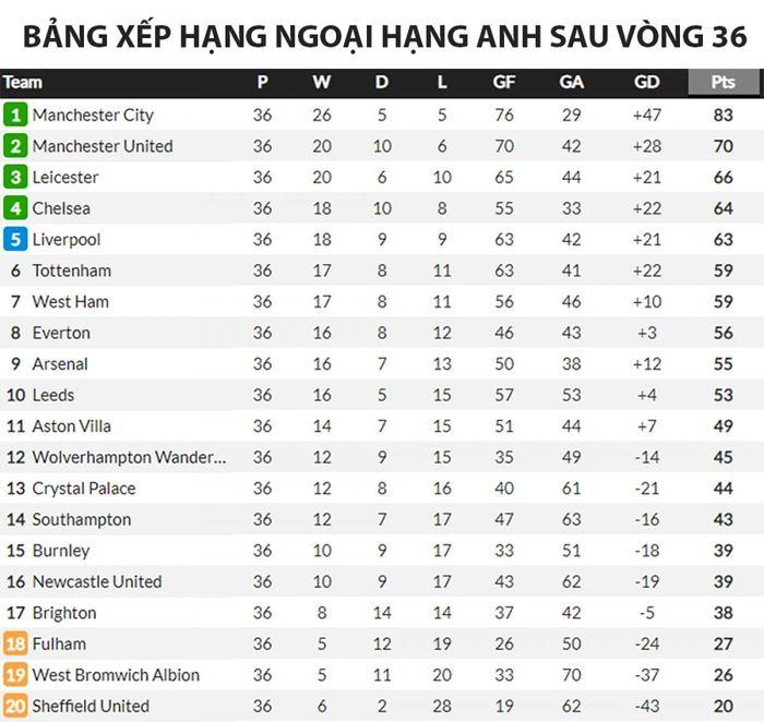 Bảng xếp hạng Ngoại hạng Anh mới nhất: Liverpool sáng cửa tốp 4, Chelsea run rẩy