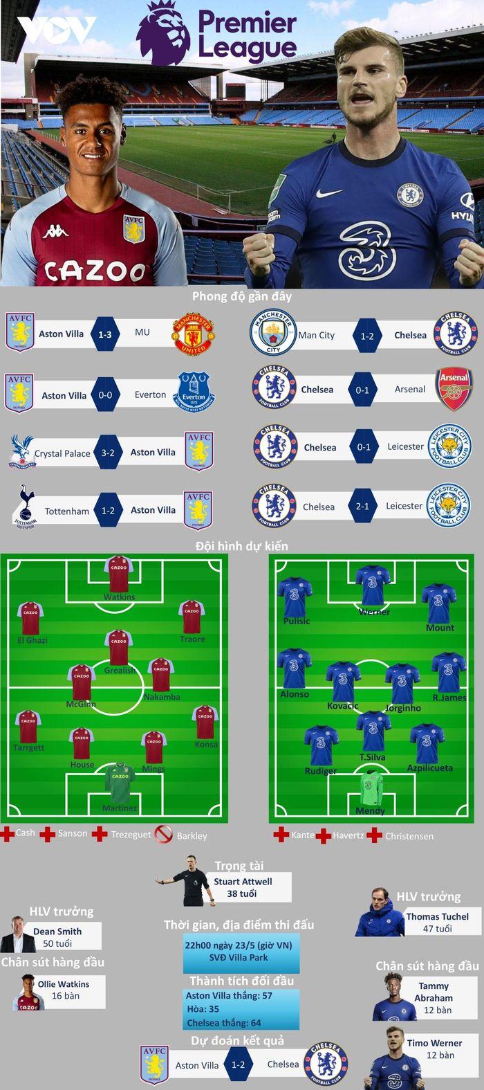 Dự đoán kết quả, đội hình xuất phát trận Aston Villa vs Chelsea