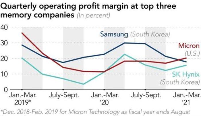 Micron thách thức sự thống trị của Samsung trong thị trường DRAM