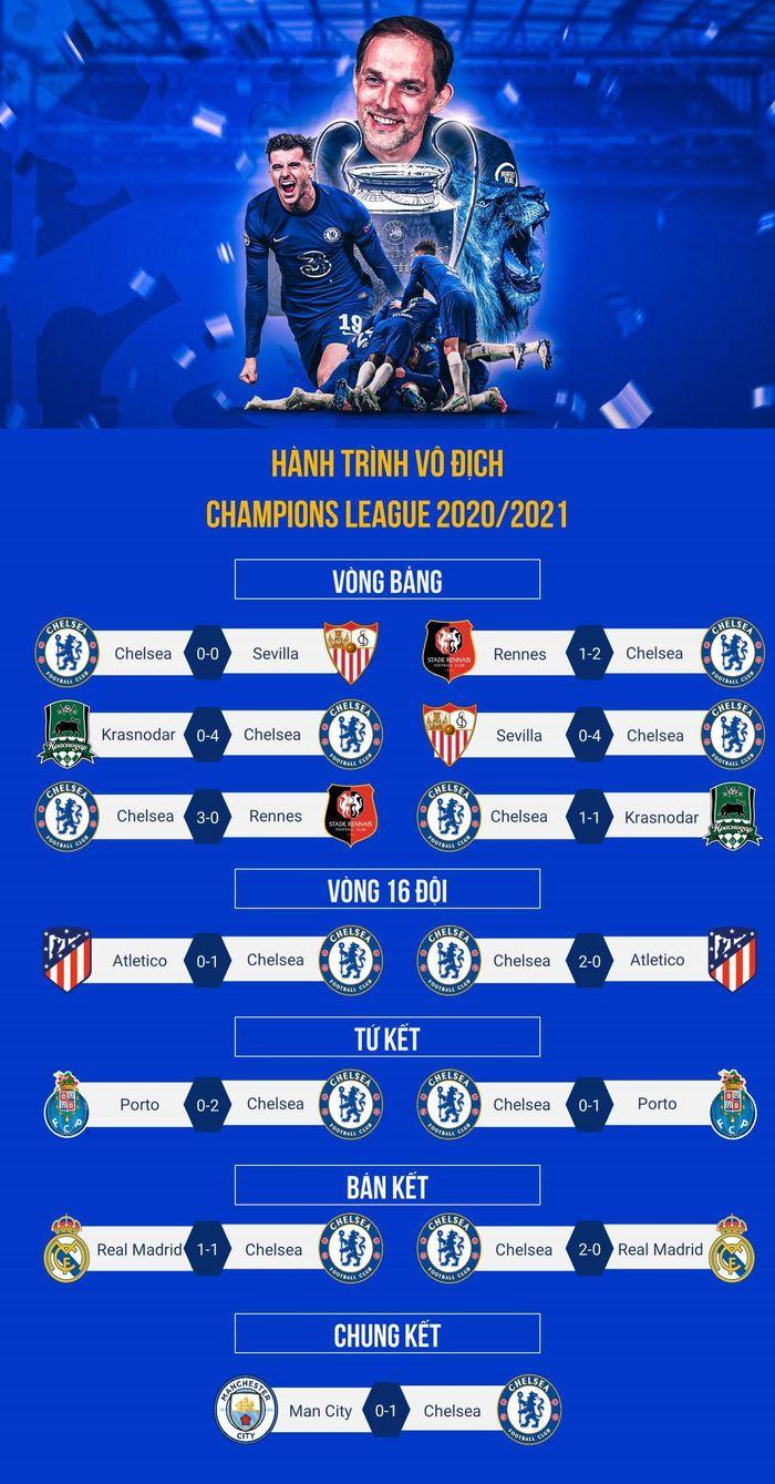 Hành trình vô địch Champions League 2020/2021 của Chelsea