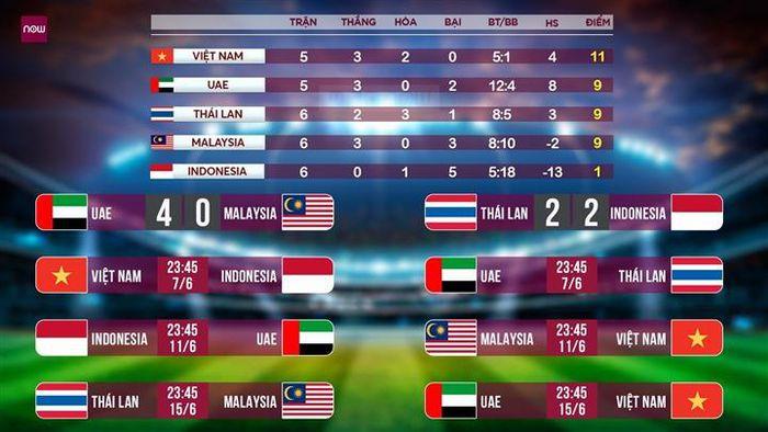 Tuyển Việt Nam phải thắng Malaysia, đấu 'chung kết' với UAE