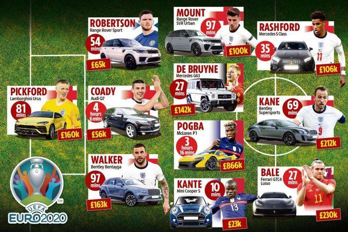 Đội hình ร¡êu xe của những ngôi sao bóng đá tham dự Euro 2020 1