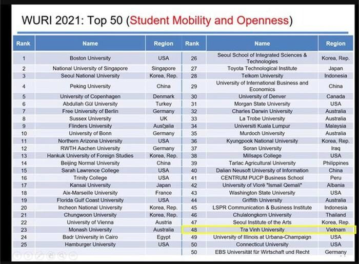 Việt Nam có 2 Đại học lọt top 100 bảng xếp hạng WURI Ranking thế giới 2021
