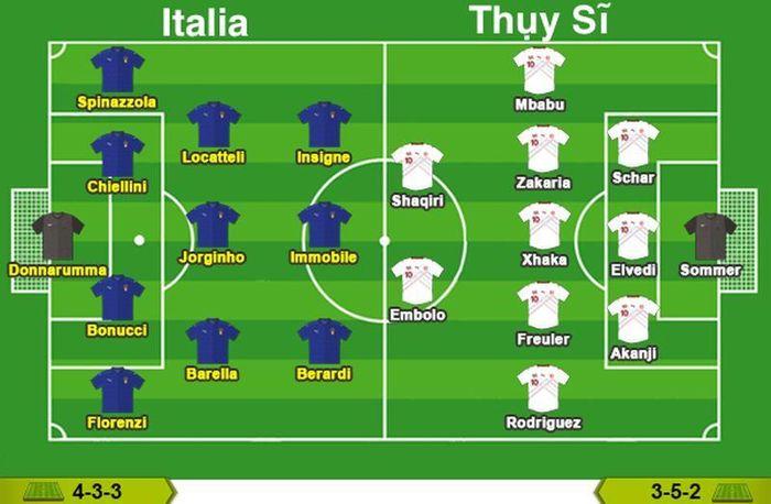 Soi kèo và dự đoán: trận đinh Ý vs Thụy Sĩ