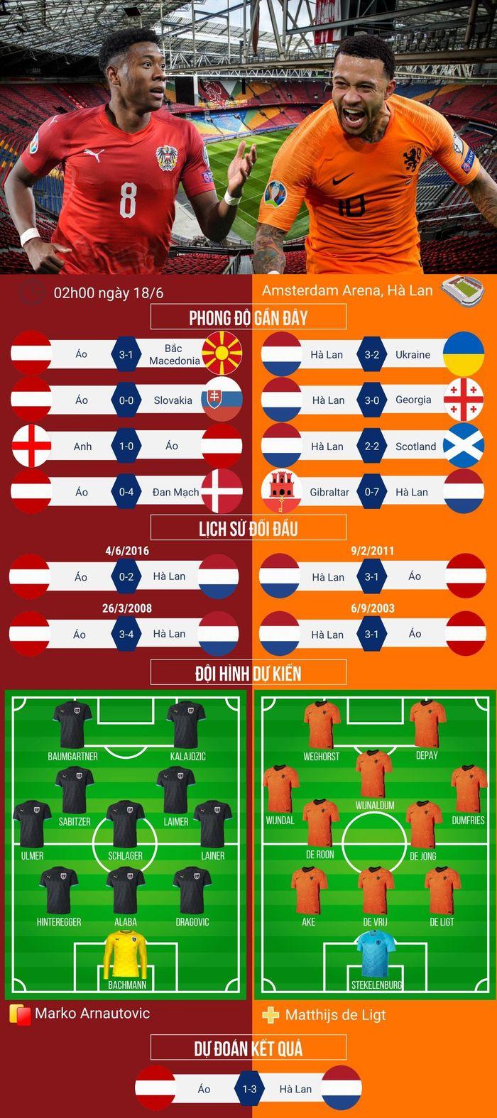 Dự đoán tỷ số, đội hình xuất phát trận Hà Lan vs Áo